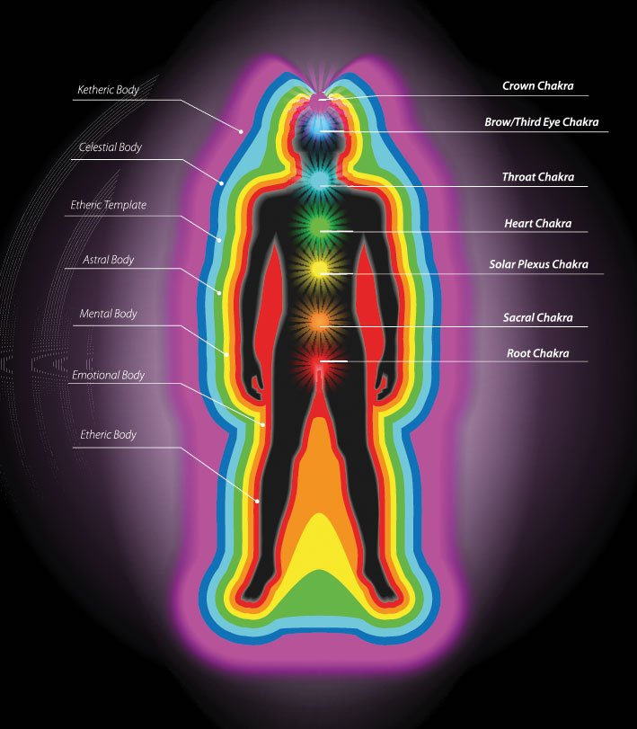 Auric subtle body levels